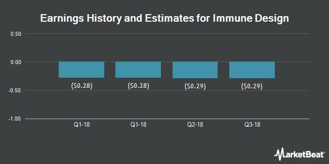 Earnings History and Estimates for Immune Design (NASDAQ:IMDZ)
