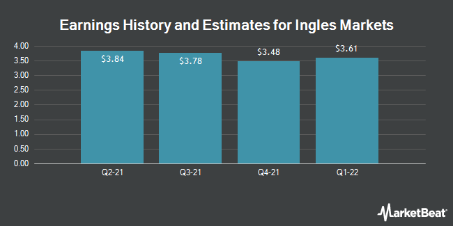 Earnings History and Estimates for Ingles Markets (NASDAQ:IMKTA)