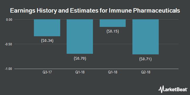 Earnings by Quarter for Immune Pharmaceuticals (NASDAQ:IMNP)