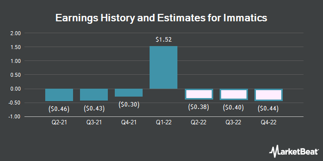 Earnings History and Estimates for Immatics (NASDAQ:IMTX)