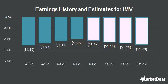 Earnings History and Estimates for IMV (NASDAQ:IMV)