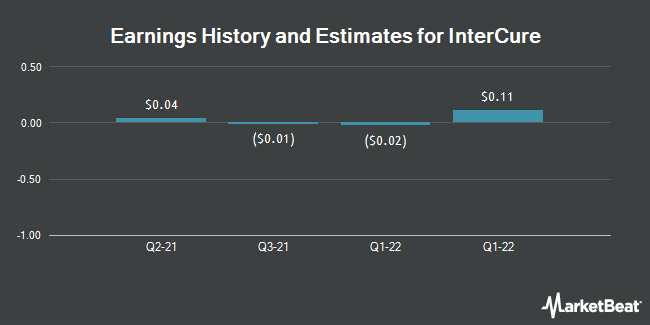Earnings by Quarter for INC Research Holdings (NASDAQ:INCR)