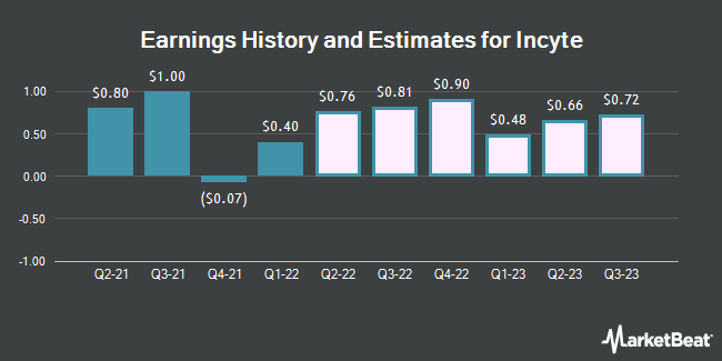 Earnings History and Estimates for Incyte (NASDAQ:INCY)