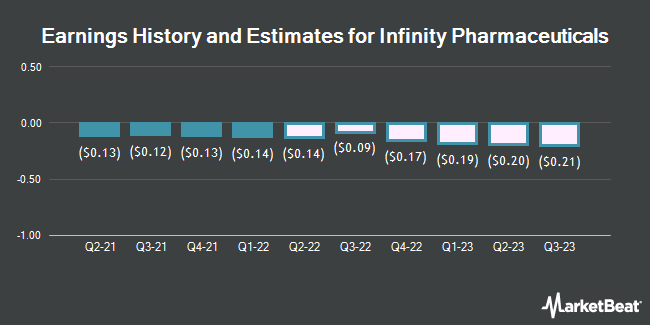 Earnings by Quarter for Infinity Pharmaceuticals (NASDAQ:INFI)