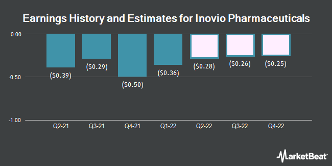 Earnings History and Estimates for Inovio Pharmaceuticals (NASDAQ:INO)
