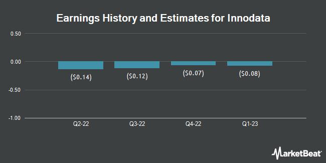 Earnings by Quarter for Innodata (NASDAQ:INOD)
