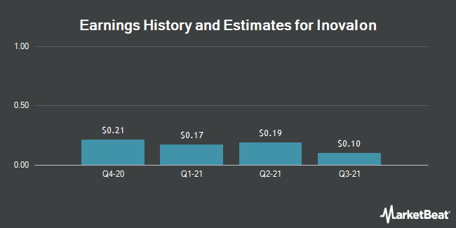 Earnings History and Estimates for Inovalon (NASDAQ:INOV)