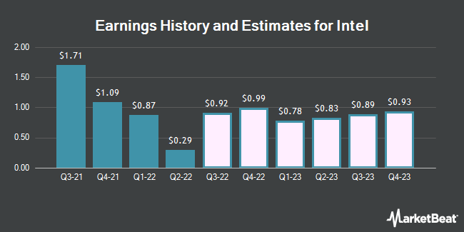 Earnings History and Estimates for Intel (NASDAQ:INTC)