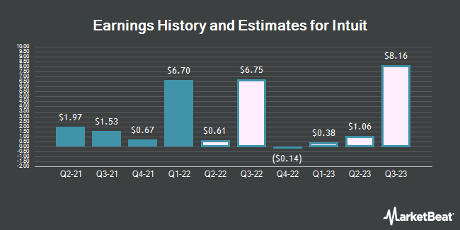 Earnings History and Estimates for Intuit (NASDAQ:INTU)