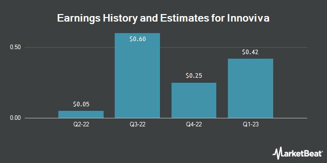 Earnings by Quarter for Innoviva (NASDAQ:INVA)