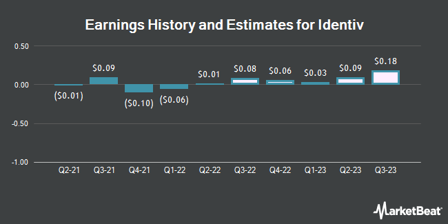 Earnings History and Estimates for Identiv (NASDAQ:INVE)