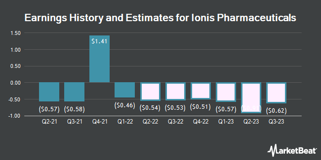 Earnings History and Estimates for Ionis Pharmaceuticals (NASDAQ:IONS)