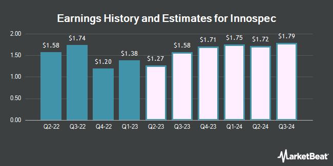 Earnings by Quarter for Innospec (NASDAQ:IOSP)