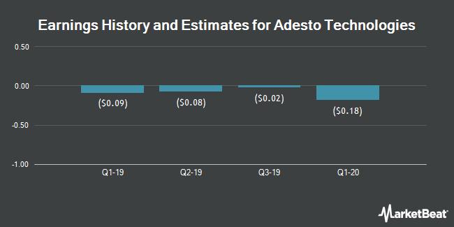 Earnings by Quarter for Adesto Technologies Corporation (NASDAQ:IOTS)