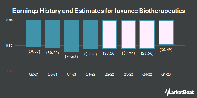 Earnings History and Estimates for Iovance Biotherapeutics (NASDAQ:IOVA)