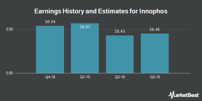 Earnings by Quarter for Innophos Holdings (NASDAQ:IPHS)