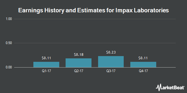 Earnings by Quarter for Impax Laboratories (NASDAQ:IPXL)