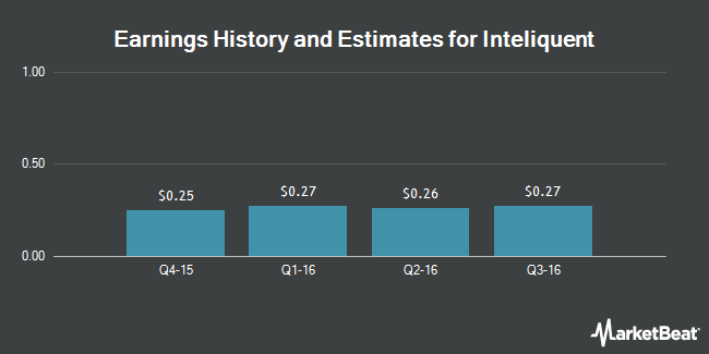 Earnings by Quarter for Inteliquent (NASDAQ:IQNT)