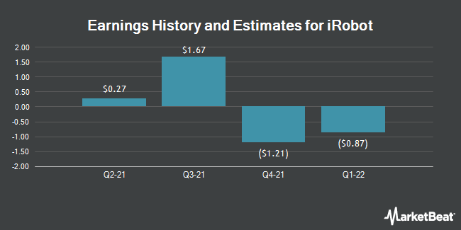Earnings History and Estimates for iRobot (NASDAQ:IRBT)
