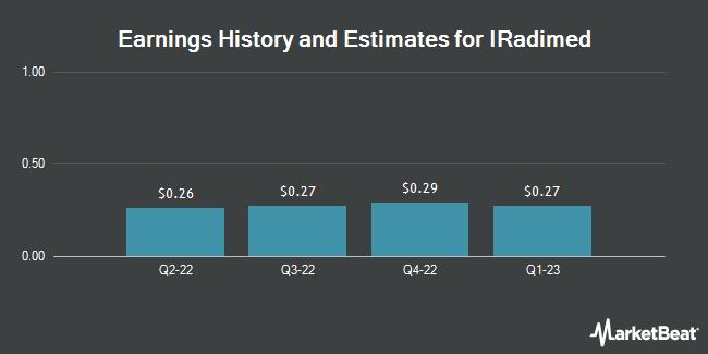 Earnings by Quarter for Iradimed Corp (NASDAQ:IRMD)