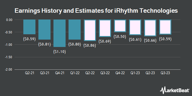 Earnings History and Estimates for iRhythm Technologies (NASDAQ:IRTC)
