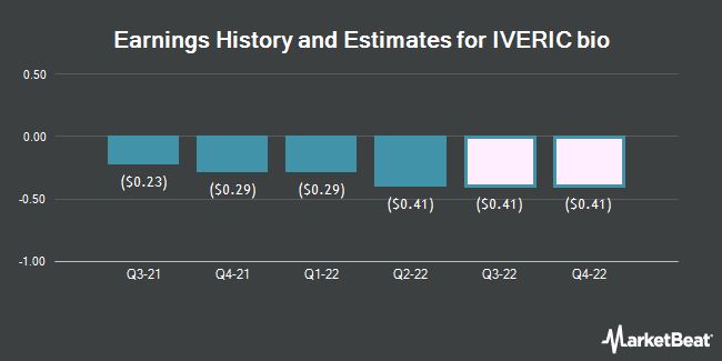 Earnings History and Estimates for IVERIC bio (NASDAQ:ISEE)