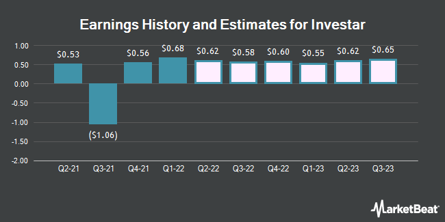 Earnings History and Estimates for Investar (NASDAQ:ISTR)