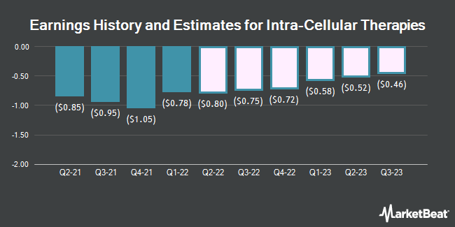 Earnings History and Estimates for Intra-Cellular Therapies (NASDAQ:ITCI)