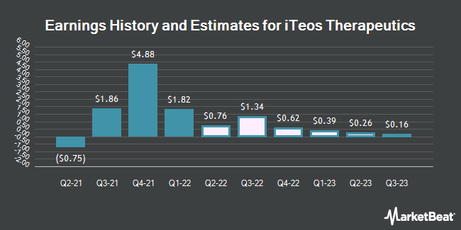 Earnings History and Estimates for iTeos Therapeutics (NASDAQ:ITOS)