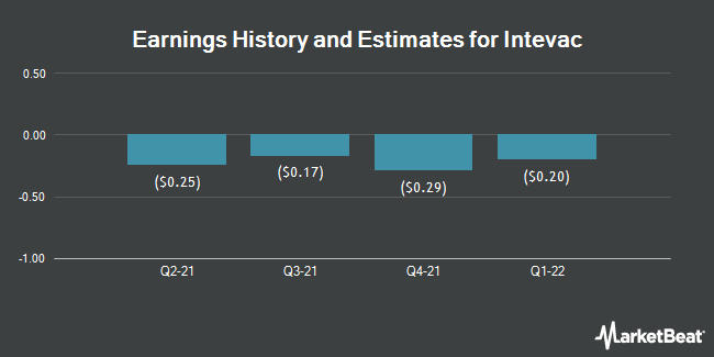 Earnings by Quarter for Intevac (NASDAQ:IVAC)