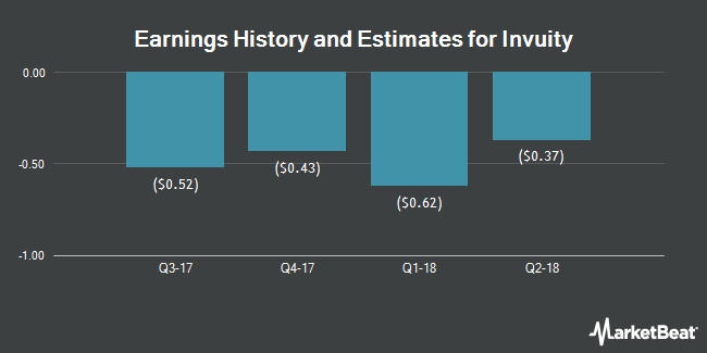 Earnings by Quarter for Invuity (NASDAQ:IVTY)
