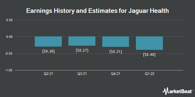 Earnings by Quarter for Jaguar Animal Health (NASDAQ:JAGX)