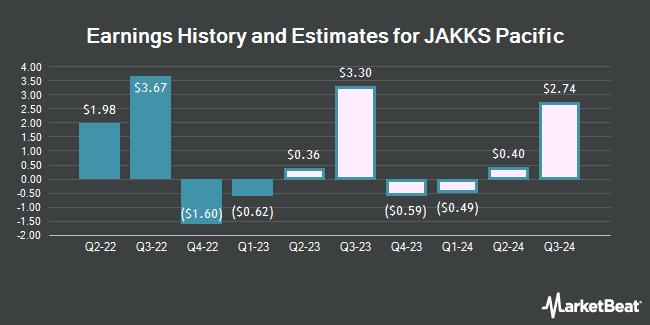Earnings History and Estimates for JAKKS Pacific (NASDAQ:JAKK)