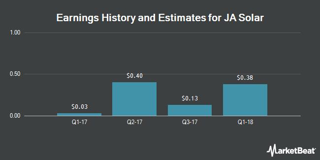 Earnings by Quarter for JA Solar Holdings Co. (NASDAQ:JASO)