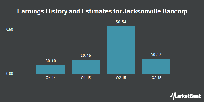 Earnings by Quarter for Jacksonville Bancorp (NASDAQ:JAXB)