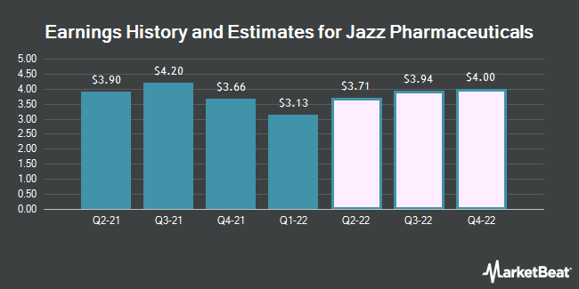 Earnings History and Estimates for Jazz Pharmaceuticals (NASDAQ:JAZZ)