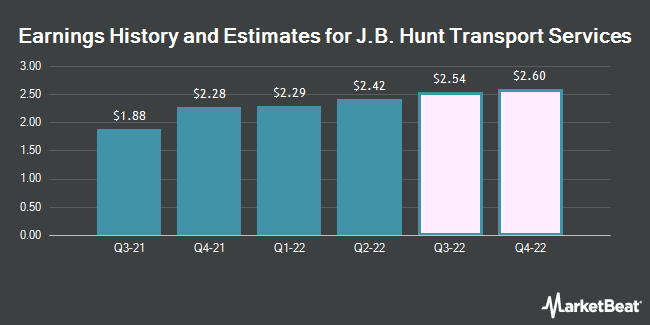 Earnings by Quarter for J.B. Hunt Transport Services (NASDAQ:JBHT)