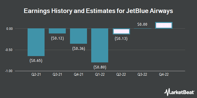 Earnings History and Estimates for JetBlue Airways (NASDAQ:JBLU)
