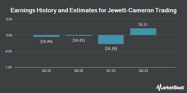 Earnings by Quarter for Jewett-Cameron Trading Company Ltd (NASDAQ:JCTCF)