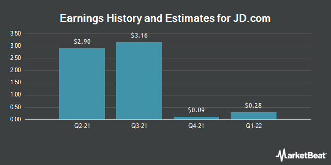 Earnings History and Estimates for JD.Com (NASDAQ:JD)