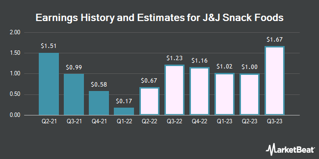 Earnings History and Estimates for J & J Snack Foods (NASDAQ:JJSF)