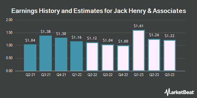 Earnings History and Estimates for Jack Henry & Associates (NASDAQ:JKHY)
