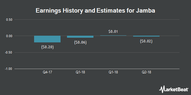 Earnings by Quarter for Jamba (NASDAQ:JMBA)