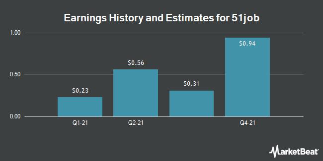 Earnings by Quarter for 51job (NASDAQ:JOBS)