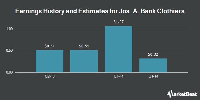 Earnings by Quarter for Jos. A. Bank Clothiers (NASDAQ:JOSB)