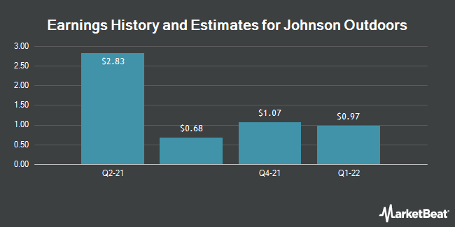 Earnings History and Estimates for Johnson Outdoors (NASDAQ:JOUT)