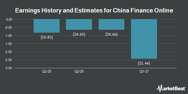 Earnings by Quarter for China Finance Online Co. Limited (NASDAQ:JRJC)