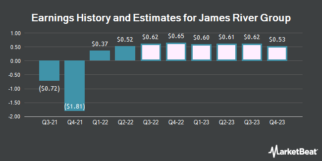 Earnings History and Estimates for James River Group (NASDAQ:JRVR)