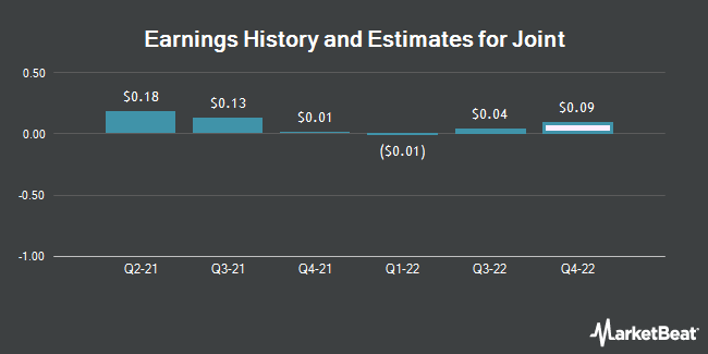 Earnings History and Estimates for Joint (NASDAQ:JYNT)