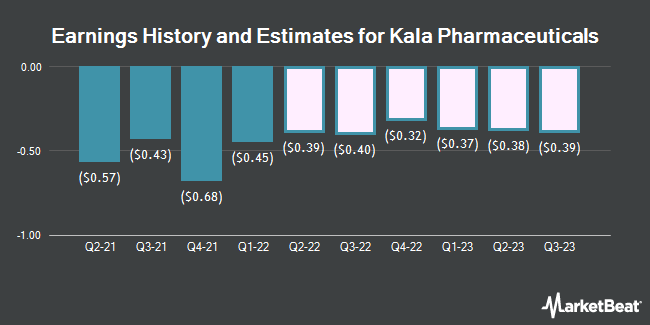 Earnings History and Estimates for Kala Pharmaceuticals (NASDAQ:KALA)